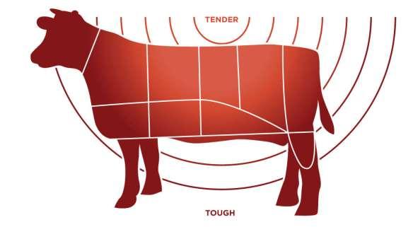tough-to-tender